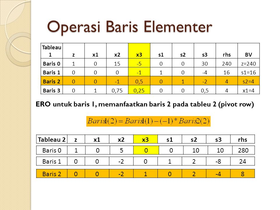 Operasi Baris Elementer Tableau 1 zx1x2x3s1s2s3rhsBV Baris 01015-50030240z=240 Baris 100010-416s1=16 Baris 2000,501-24s2=4 Baris 3010,750,25000,54x1=4