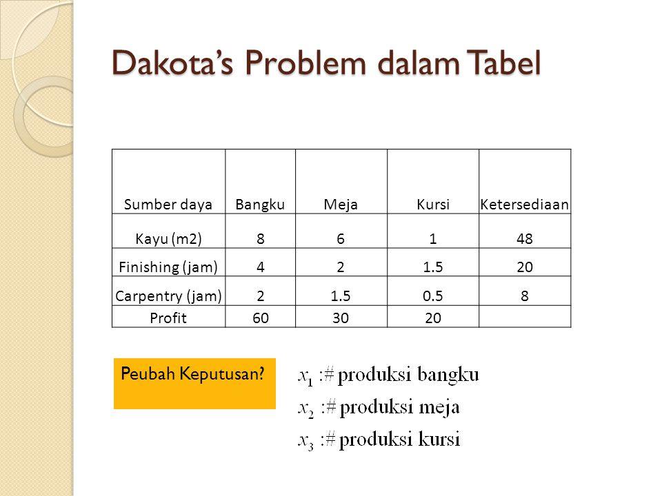 Dakota's Problem dalam Tabel Sumber dayaBangkuMejaKursiKetersediaan Kayu (m2)86148 Finishing (jam)421.520 Carpentry (jam)21.50.58 Profit603020 Peubah