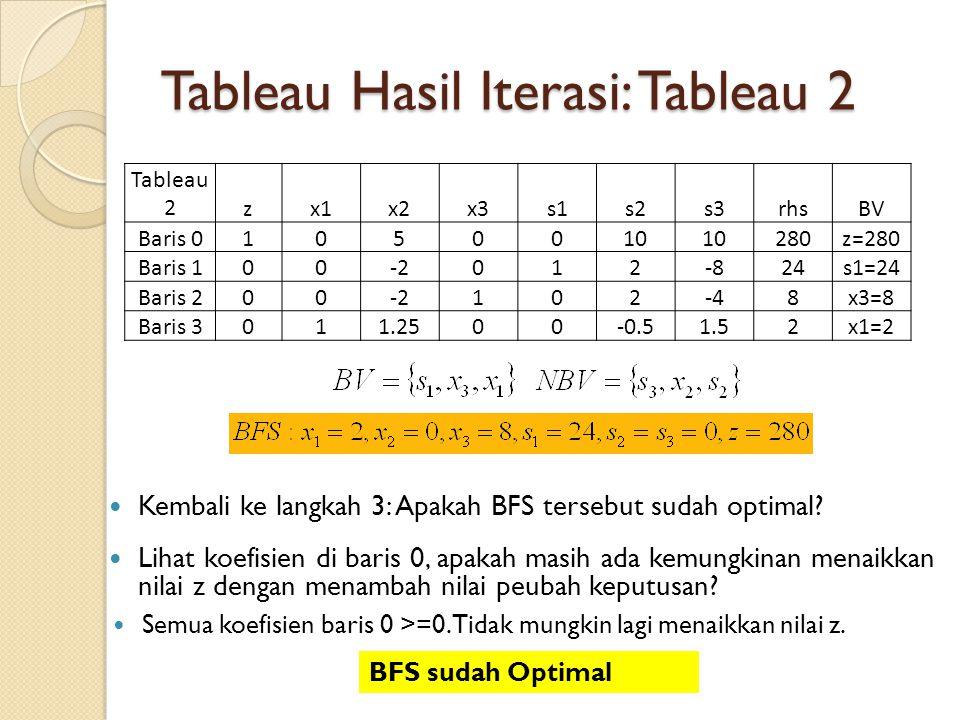 Tableau Hasil Iterasi: Tableau 2 Tableau 2zx1x2x3s1s2s3rhsBV Baris 01050010 280z=280 Baris 100-2012-824s1=24 Baris 200-2102-48x3=8 Baris 3011.2500-0.5