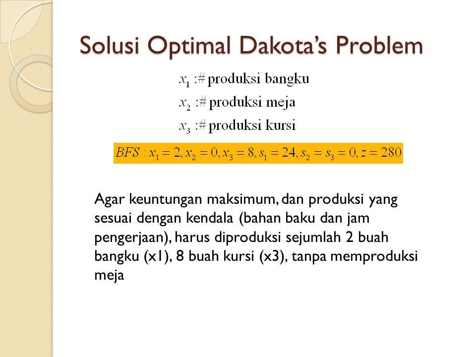 Solusi Optimal Dakota's Problem Agar keuntungan maksimum, dan produksi yang sesuai dengan kendala (bahan baku dan jam pengerjaan), harus diproduksi se