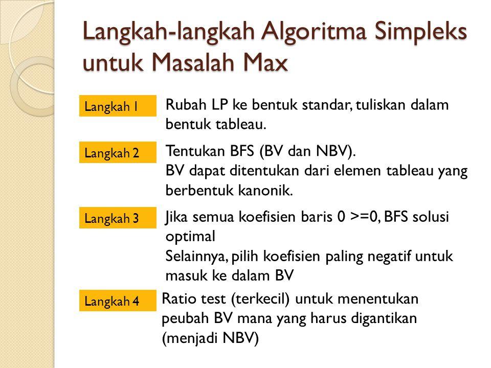 Langkah-langkah Algoritma Simpleks untuk Masalah Max Langkah 1 Rubah LP ke bentuk standar, tuliskan dalam bentuk tableau. Langkah 2 Tentukan BFS (BV d