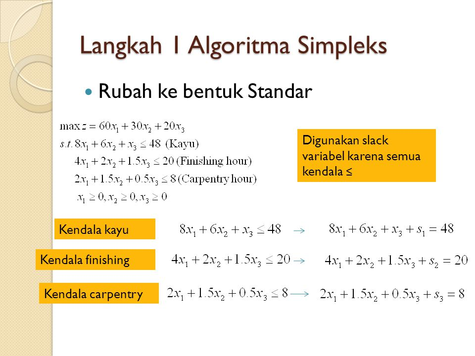 Langkah 1 Algoritma Simpleks Bentuk Standar LP Baris 0 Baris 1 Baris 2 Baris 3 Modifikasi baris 0 menjadi: Semua peubah di ruas kiri, konstanta di ruas kanan tanda =