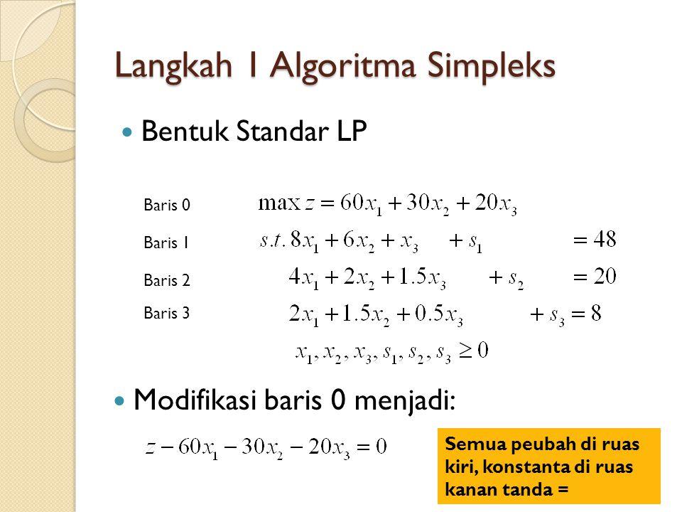 Langkah 1 Algoritma Simpleks Bentuk Tableau zx1x2x3s1s2s3rhs Baris 01-60-30-200000 Baris 1086110048 Baris 20421.501020 Baris 3021.50.50018 Bentuk Kanonik: bernilai 1 pada variabel tsb, bernilai nol pada variabel lain → spt matriks identitas