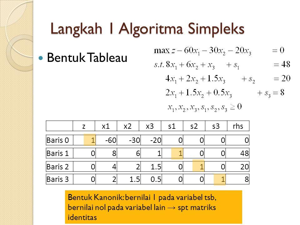 Operasi Baris Elementer Tableau 0 zx1x2x3s1s2s3rhs Baris 01-60-30-200000 Baris 1 086110048 Baris 2 0421.501020 Baris 3 021.50.50018 BV z=0 s1=48 s2=20 s3=8 Tableau 1 zx1x2x3s1s2s3rhs Baris 3 010.750.25 00 0.54 Initial Tableau (Tableau 0): ERO untuk baris 1, memanfaatkan baris 3 pada tableu 1 (pivot row) Baris 010155003030240 Baris 100010-416