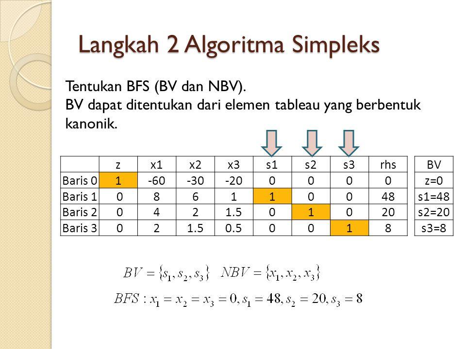 Operasi Baris Elementer Tableau 0 zx1x2x3s1s2s3rhs Baris 01-60-30-200000 Baris 1 086110048 Baris 2 0421.501020 Baris 3 021.50.50018 BV z=0 s1=48 s2=20 s3=8 Tableau 1 zx1x2x3s1s2s3rhs Baris 3 010.750.25 00 0.54 Initial Tableau (Tableau 0): ERO untuk baris 2, memanfaatkan baris 3 pada tableu 1 (pivot row) Baris 01015-5003030240 Baris 100010-416 Baris 2000,501-24 BV z=240 s1=16 s2=4 x1=4