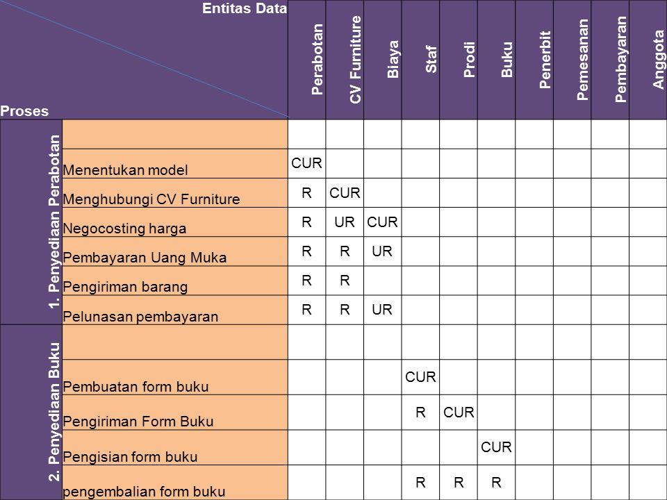 Entitas Data Perabotan CV Furniture Biaya Staf Prodi Buku Penerbit Pemesanan Pembayaran Anggota Proses 1. Penyediaan Perabotan Menentukan model CUR Me