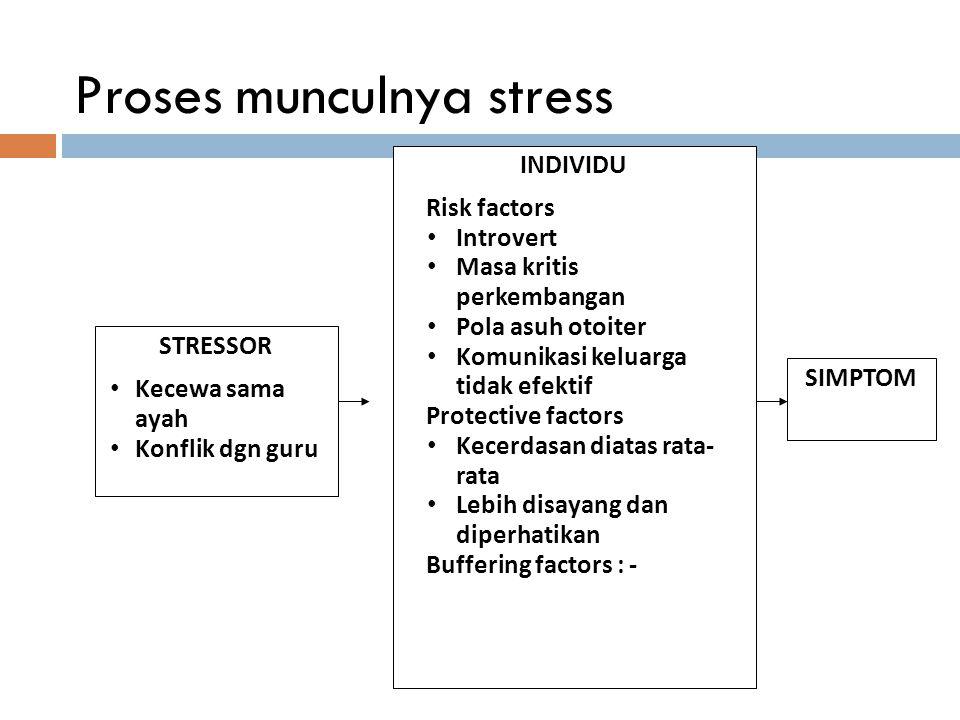 Proses munculnya stress STRESSOR Kecewa sama ayah Konflik dgn guru SIMPTOM INDIVIDU  Risk factors Introvert Masa kritis perkembangan Pola asuh otoite