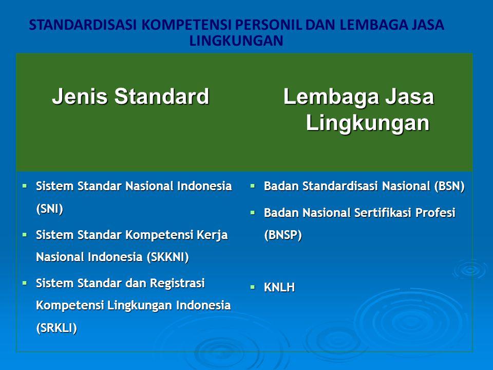 STANDARDISASI KOMPETENSI PERSONIL DAN LEMBAGA JASA LINGKUNGAN Jenis Standard Lembaga Jasa Lingkungan  Sistem Standar Nasional Indonesia (SNI)  Siste