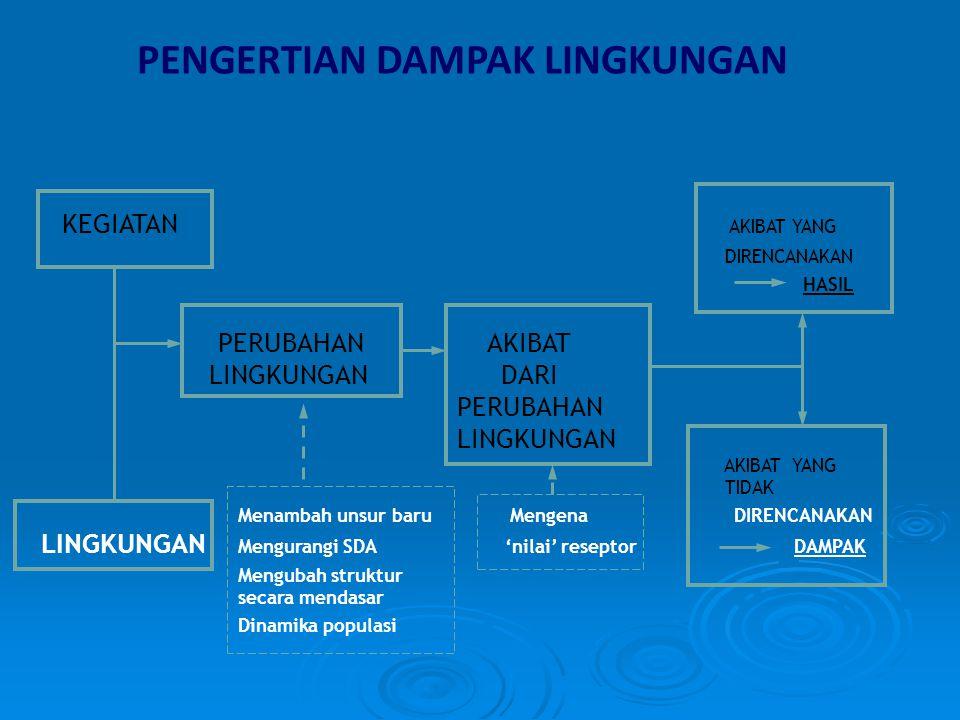 STANDARDISASI KOMPETENSI PERSONIL DAN LEMBAGA JASA LINGKUNGAN Jenis Standard Lembaga Jasa Lingkungan  Sistem Standar Nasional Indonesia (SNI)  Sistem Standar Kompetensi Kerja Nasional Indonesia (SKKNI)  Sistem Standar dan Registrasi Kompetensi Lingkungan Indonesia (SRKLI)  Badan Standardisasi Nasional (BSN)  Badan Nasional Sertifikasi Profesi (BNSP)  KNLH