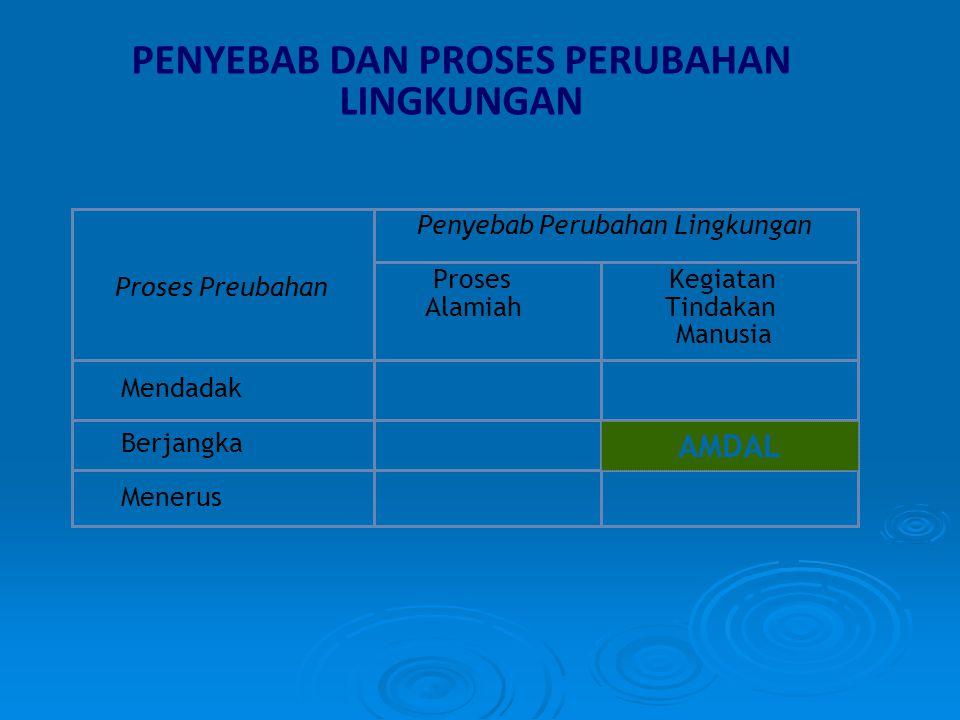KELEMBAGAAN STANDARDISASI AMDAL Sistem administrasi (organisasi) Struktur Kerjasama Administrasi Informasi, dokumen, rekaman Kualifikasi teknis Registrasi Uji Kompetensi Registrasi 10 syarat kompetensi +++ LEMBAGA SERTIFIKASI KOMPETENSI (LSK) LEMBAGA REGISTRASI KOMPETENSI (LRK) LEMBAGA PENYEDIA JASA PENYUSUNAN DOKUMEN AMDAL (LPJPDA) Lulusan LPK AMDAL Kompeten LEMBAGA PELATIHAN KOMPETENSI (LPK) JALUR TANPA LPK Pendidikan Profesi Pengalaman Kerja KEMENTERIAN NEGARA LH Lisensi