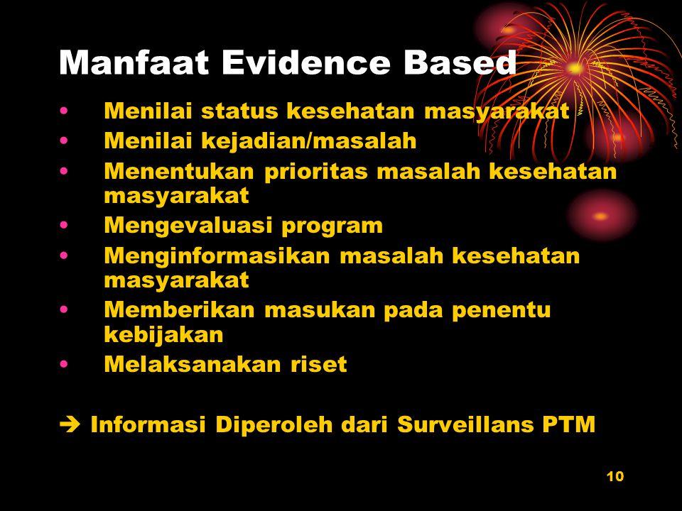10 Manfaat Evidence Based Menilai status kesehatan masyarakat Menilai kejadian/masalah Menentukan prioritas masalah kesehatan masyarakat Mengevaluasi