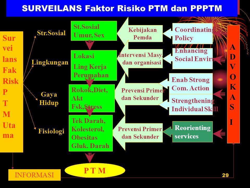 29 SURVEILANS Faktor Risiko PTM dan PPPTM Kebijakan Pemda Intervensi Masy. dan organisasi Prevensi Primer dan Sekunder Prevensi Primer dan Sekunder St