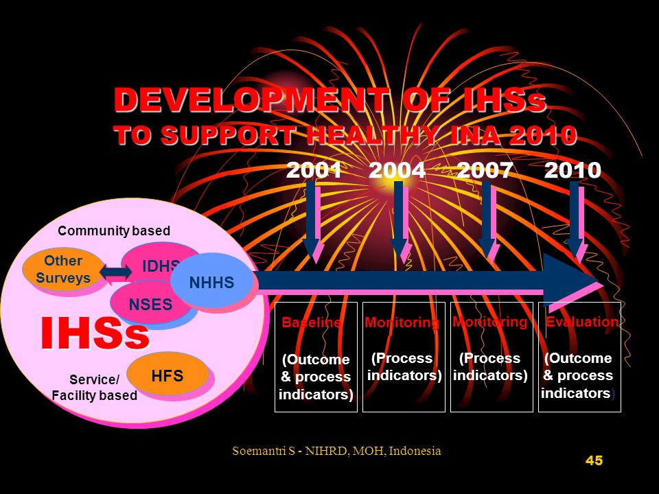 45 DEVELOPMENT OF IHSs TO SUPPORT HEALTHY INA 2010 Other Surveys Other Surveys IDHS NSES NHHS HFS 2001 200420072010 BaselineMonitoring EvaluationMonit