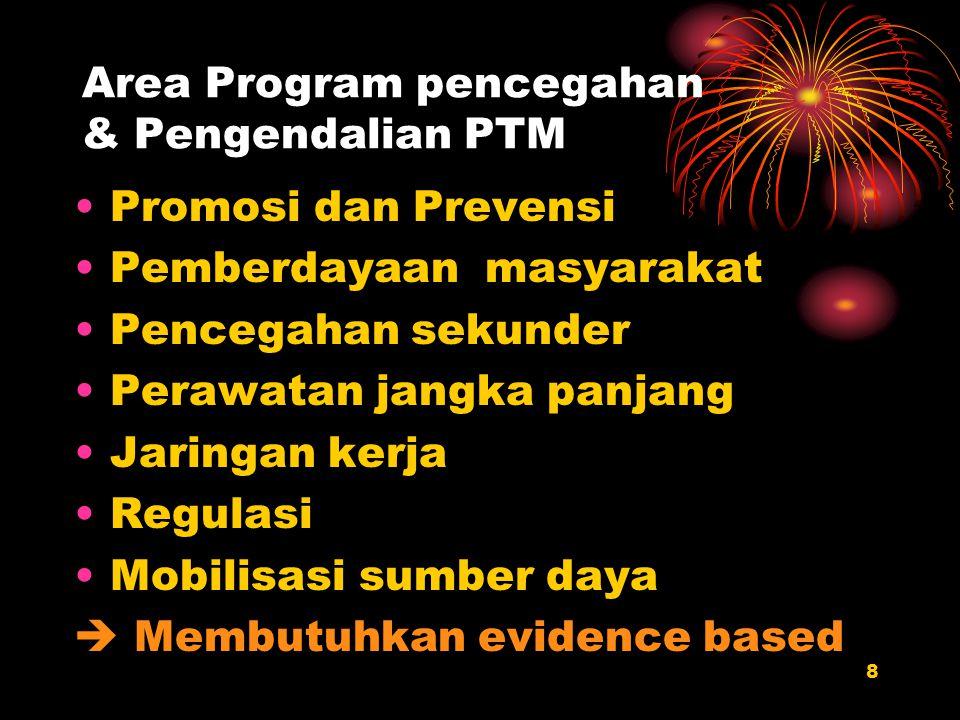 8 Area Program pencegahan & Pengendalian PTM Promosi dan Prevensi Pemberdayaan masyarakat Pencegahan sekunder Perawatan jangka panjang Jaringan kerja
