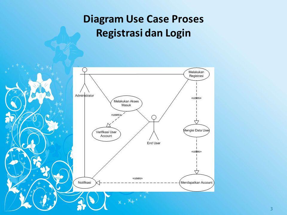 Diagram Use Case Proses Registrasi dan Login 3