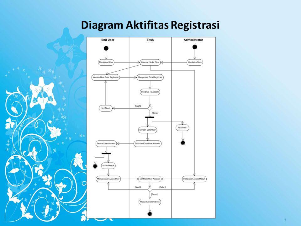 Diagram Aktifitas Registrasi 5
