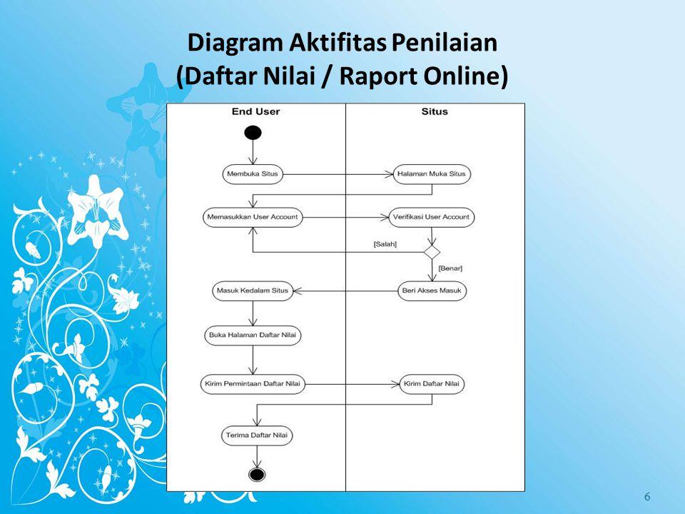 Diagram Aktifitas Penilaian (Daftar Nilai / Raport Online) 6