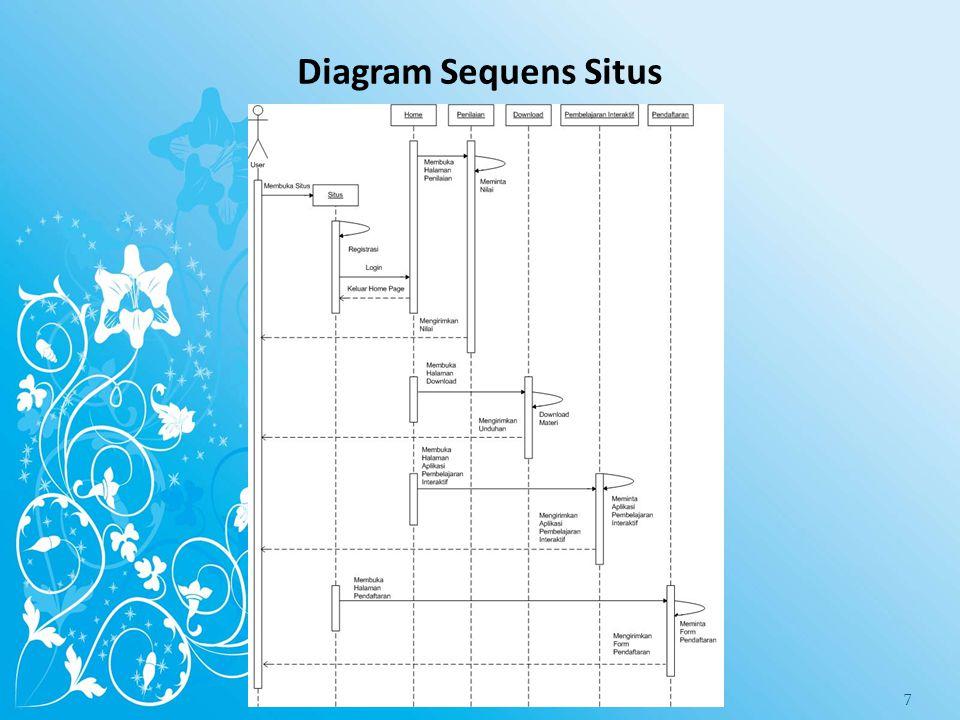 Diagram Sequens Situs 7