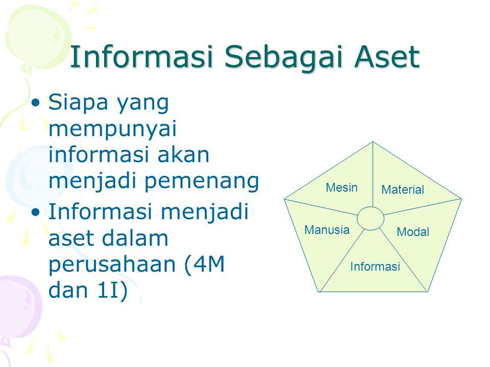 Informasi Sebagai Aset Siapa yang mempunyai informasi akan menjadi pemenang Informasi menjadi aset dalam perusahaan (4M dan 1I) Manusia Mesin Material Modal Informasi