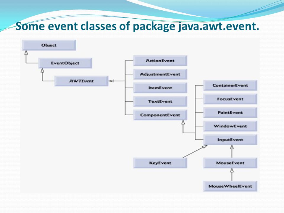 Some event classes of package java.awt.event.