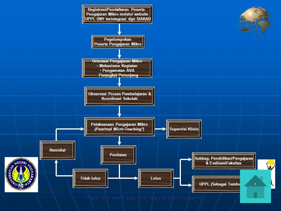 Registrasi/Pendaftaran Peserta Pengajaran Mikro melalui website UPPL UNY terintegrasi dgn SIAKAD Registrasi/Pendaftaran Peserta Pengajaran Mikro melal