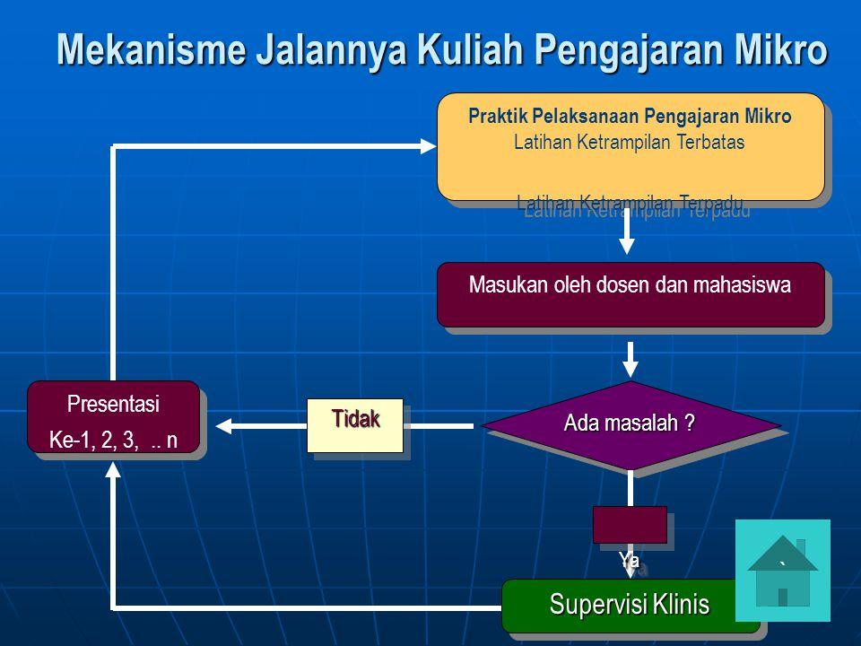 RANGKAIAN KEGIATAN PENGAJARAN MIKRO/PPL I 1.