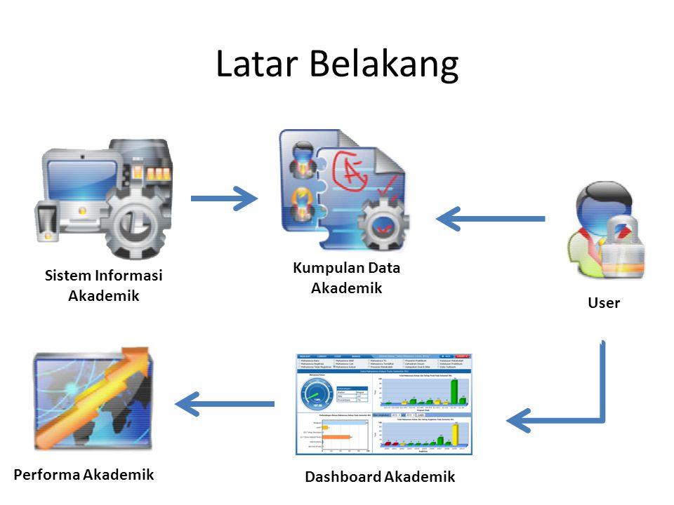 Latar Belakang Kumpulan Data Akademik User Sistem Informasi Akademik Dashboard Akademik Performa Akademik