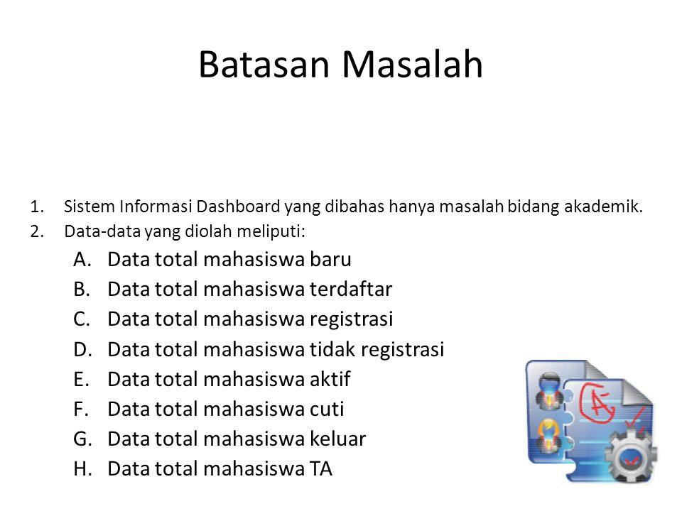 Batasan Masalah 1.Sistem Informasi Dashboard yang dibahas hanya masalah bidang akademik. 2.Data-data yang diolah meliputi: A.Data total mahasiswa baru