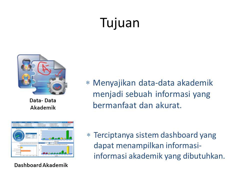 Tujuan  Terciptanya sistem dashboard yang dapat menampilkan informasi- informasi akademik yang dibutuhkan. Data- Data Akademik Dashboard Akademik  M