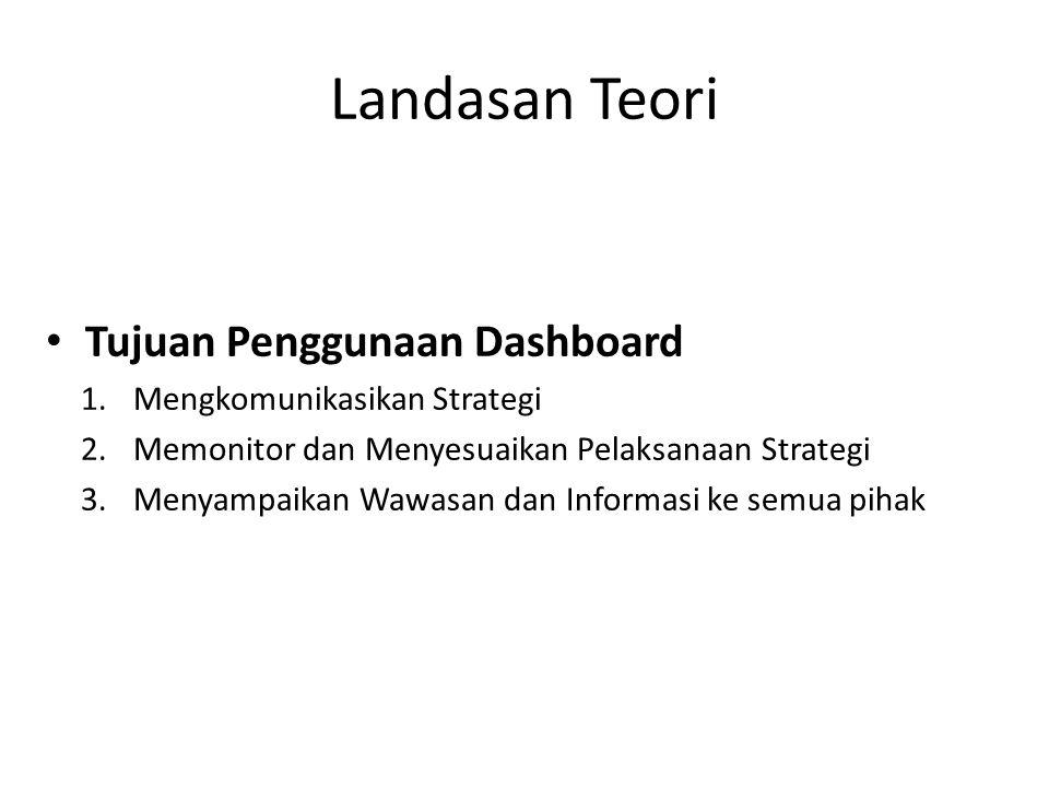 Landasan Teori Tujuan Penggunaan Dashboard 1.Mengkomunikasikan Strategi 2.Memonitor dan Menyesuaikan Pelaksanaan Strategi 3.Menyampaikan Wawasan dan I