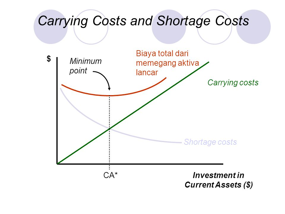 Carrying Costs and Shortage Costs $ Investment in Current Assets ($) Shortage costs Biaya total dari memegang aktiva lancar CA* Minimum point Carrying costs