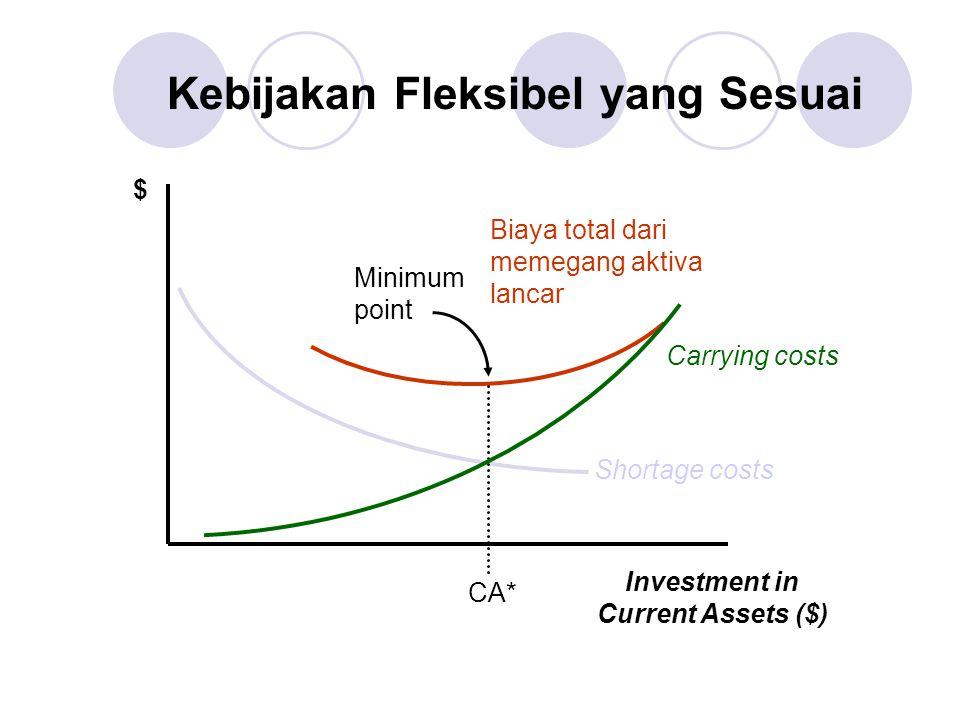 Kebijakan Fleksibel yang Sesuai $ Investment in Current Assets ($) Shortage costs Carrying costs CA* Minimum point Biaya total dari memegang aktiva la