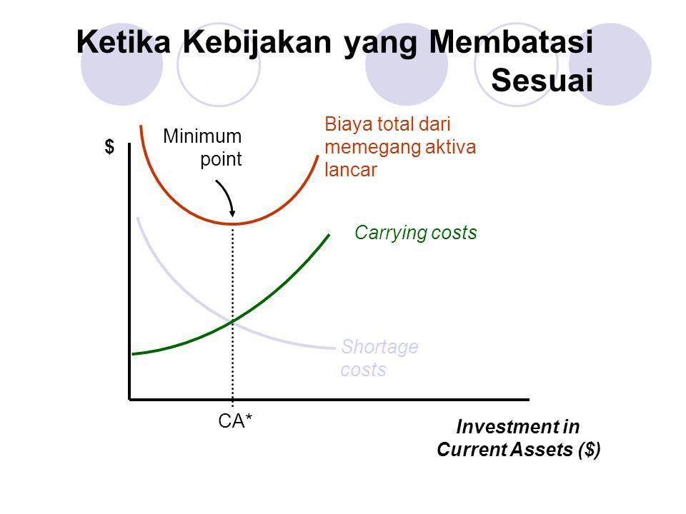 Ketika Kebijakan yang Membatasi Sesuai $ Investment in Current Assets ($) Shortage costs Carrying costs CA* Minimum point Biaya total dari memegang ak