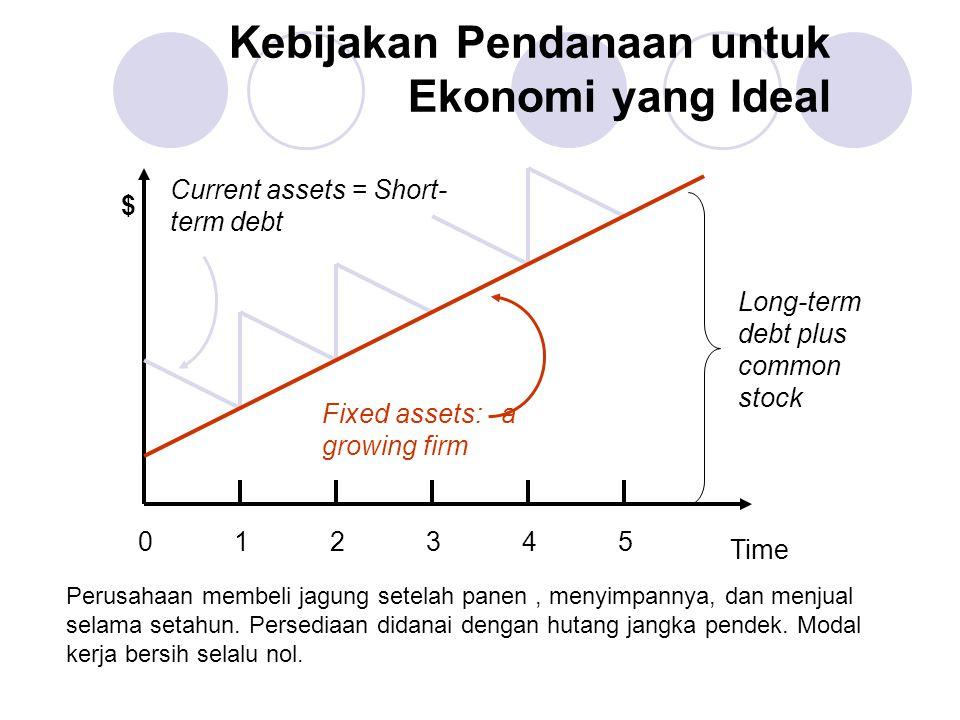 Kebijakan Pendanaan untuk Ekonomi yang Ideal Long-term debt plus common stock $ Time 012345012345 Current assets = Short- term debt Fixed assets: a gr