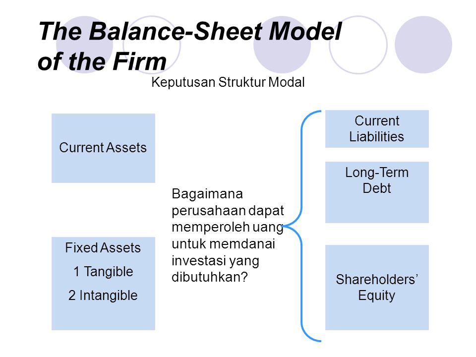 The Balance-Sheet Model of the Firm Bagaimana perusahaan dapat memperoleh uang untuk memdanai investasi yang dibutuhkan? Keputusan Struktur Modal Curr
