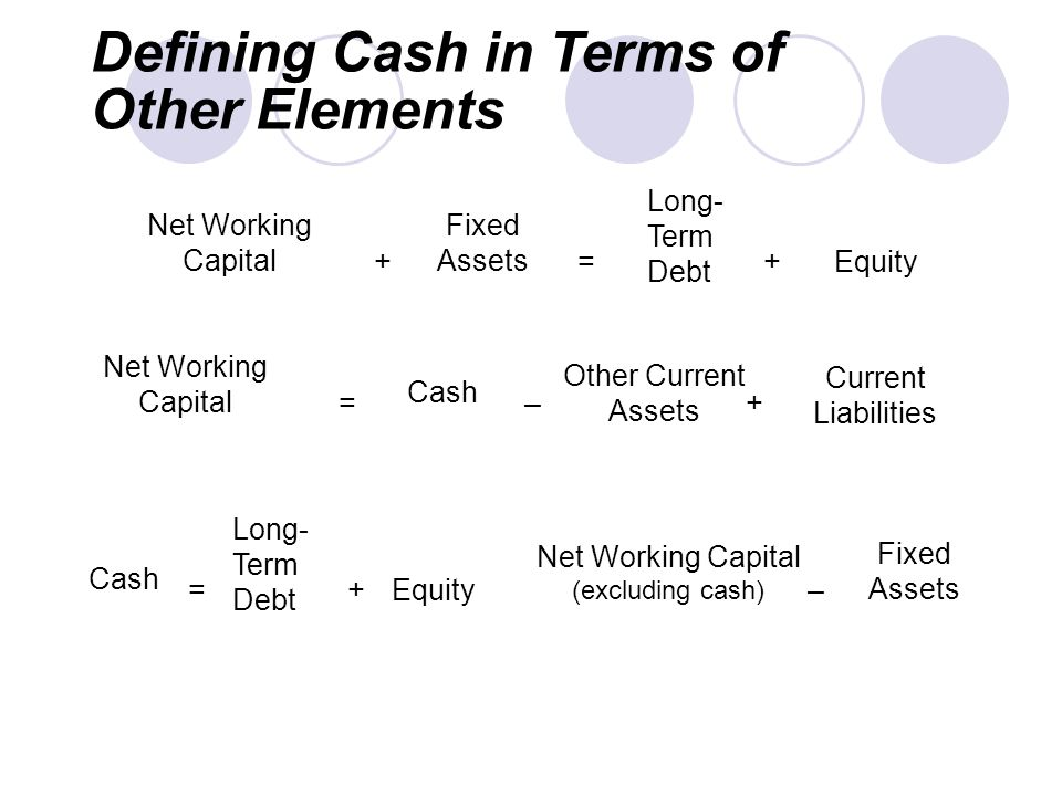 Defining Cash in Terms of Other Elements Net Working Capital + Fixed Assets = Long- Term Debt +Equity Net Working Capital = Cash Other Current Assets