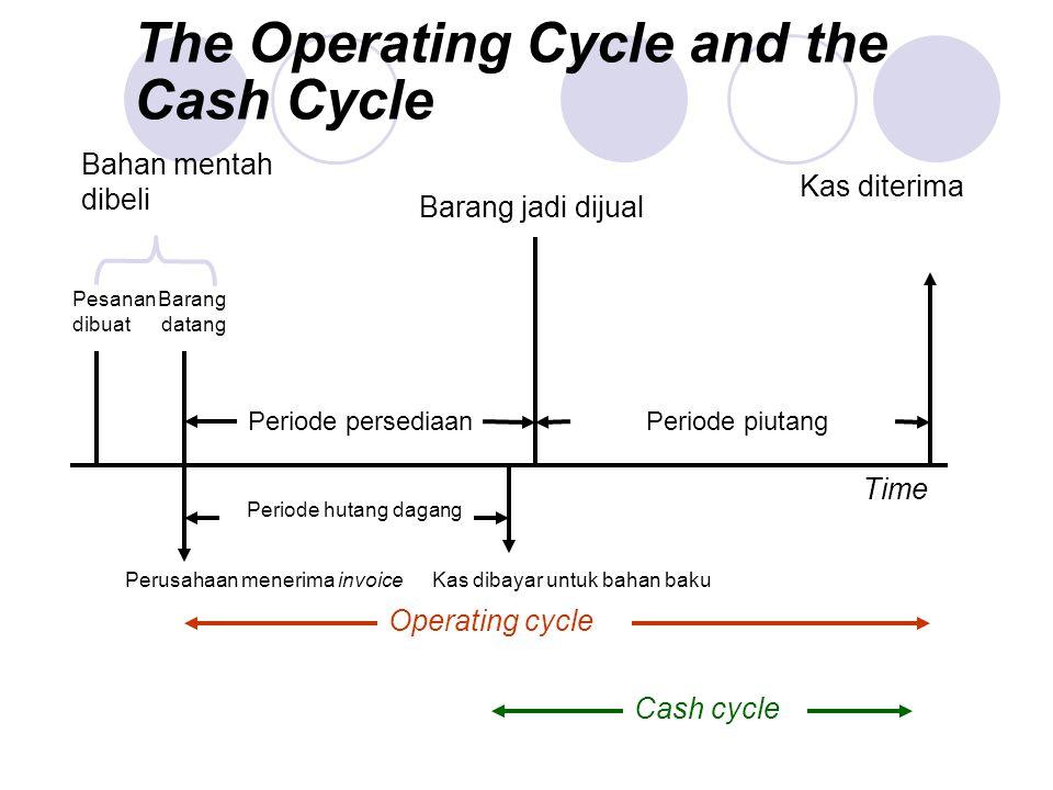 The Operating Cycle and the Cash Cycle Time Cash cycle Operating cycle Kas diterima Periode piutangPeriode persediaan Barang jadi dijual Perusahaan me