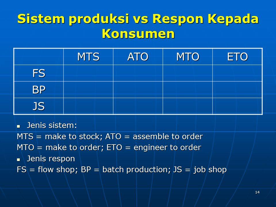 14 Sistem produksi vs Respon Kepada Konsumen Jenis sistem: Jenis sistem: MTS = make to stock; ATO = assemble to order MTO = make to order; ETO = engin