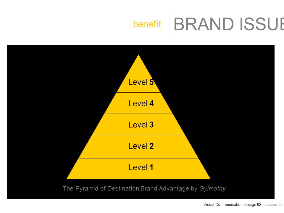 Visual Communication Design 02.session.02 BRAND ISSUE benefit Level 1 Level 2 Level 3 Level 4 Level 5 The Pyramid of Destination Brand Advantage by Gyimothy