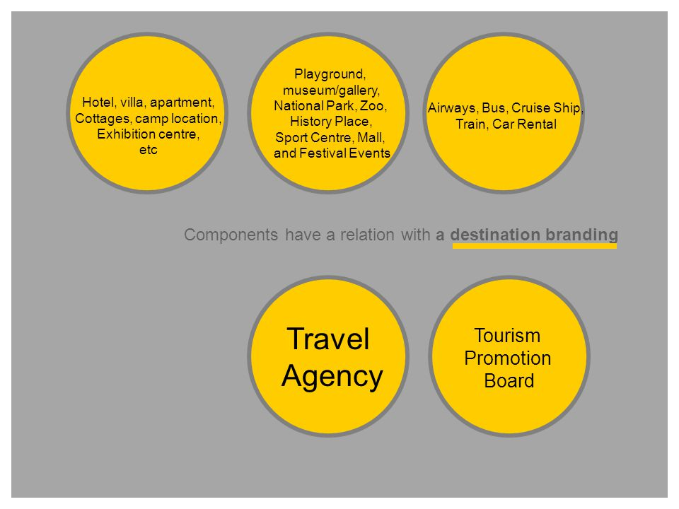 Hotel, villa, apartment, Cottages, camp location, Exhibition centre, etc Playground, museum/gallery, National Park, Zoo, History Place, Sport Centre, Mall, and Festival Events Airways, Bus, Cruise Ship, Train, Car Rental Tourism Promotion Board Travel Agency Components have a relation with a destination branding