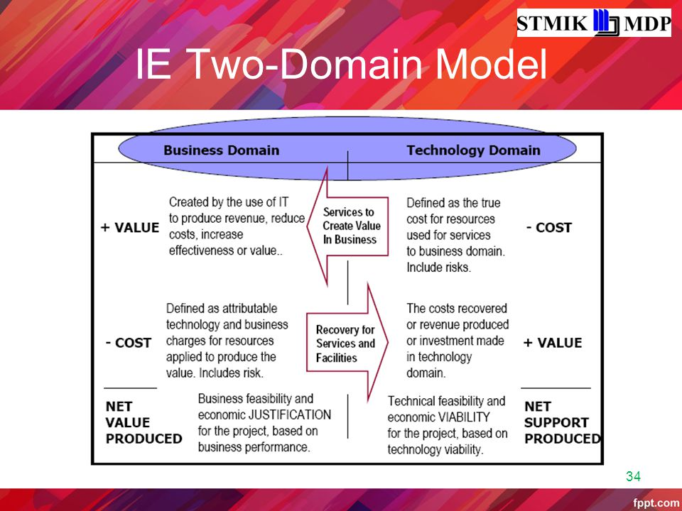IE Two-Domain Model 34