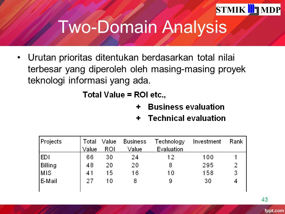 Two-Domain Analysis Urutan prioritas ditentukan berdasarkan total nilai terbesar yang diperoleh oleh masing-masing proyek teknologi informasi yang ada