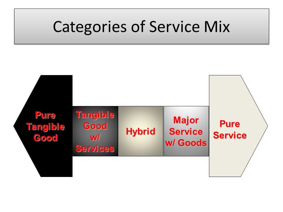 Categories of Service Mix PureTangibleGood TangibleGoodw/ServicesHybridMajorService w/ Goods PureService