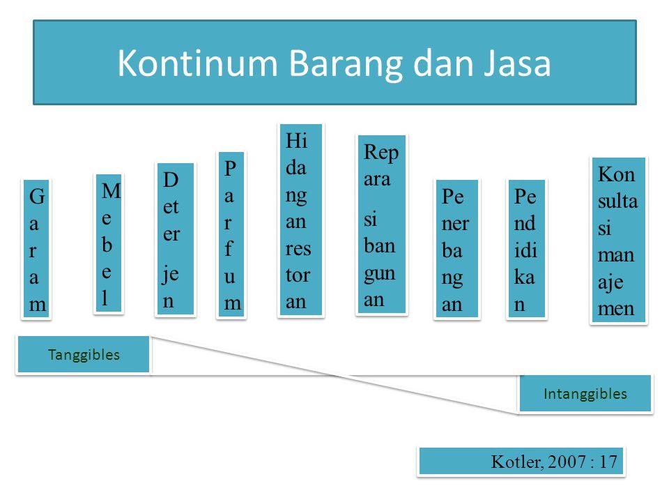 PERANAN JASA ATAS GROSS DOMESTIC PRODUCT (GDP) DAN TOTAL PEKERJA DI EMPAT NEGARA INDUSTRI Country 199020002003 EGDPE E Australia70%67%73%71%75%71% Finland61%59%66%62%68%65% UK65%63%73%70%75%73% USA71%70%74%75%76%77% ( Christian Gronroos, 2007 : 2 ) Indonesia 41 % ( 2008)