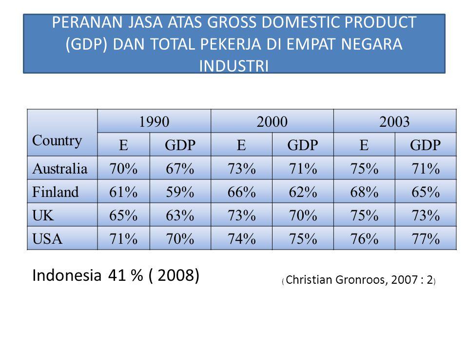 PERANAN JASA ATAS GROSS DOMESTIC PRODUCT (GDP) DAN TOTAL PEKERJA DI EMPAT NEGARA INDUSTRI Country 199020002003 EGDPE E Australia70%67%73%71%75%71% Fin
