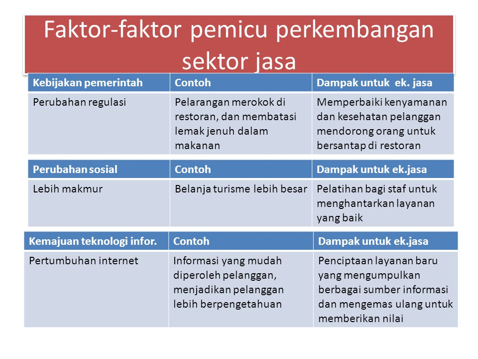 Intangibility (tidak berwujuud) Services cannot be seen, tasted, felt, heard, or smelled before purchase Intangibility (tidak berwujuud) Services cannot be seen, tasted, felt, heard, or smelled before purchase Services Inseparability (tdk terpisahkan) Services cannot be separated from their providers Inseparability (tdk terpisahkan) Services cannot be separated from their providers Perishability Services cannot be stored for later sale or use Perishability Services cannot be stored for later sale or use Variability (Bervariasi) Quality of services depends on who provides them and when, where, and how Variability (Bervariasi) Quality of services depends on who provides them and when, where, and how