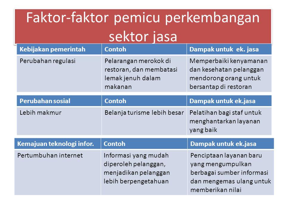 Faktor-faktor pemicu perkembangan sektor jasa Kebijakan pemerintahContohDampak untuk ek. jasa Perubahan regulasiPelarangan merokok di restoran, dan me