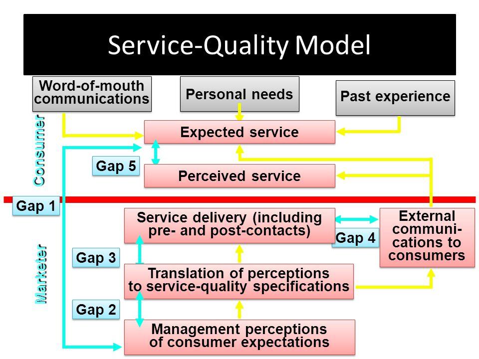 Determinants of Service Quality Reliability (keandalan) Responsiveness (Daya tanggap) Assurance (Jaminan) Empathy (Empati) Tangibles (Benda Berwujud) Reliability (keandalan) Responsiveness (Daya tanggap) Assurance (Jaminan) Empathy (Empati) Tangibles (Benda Berwujud)
