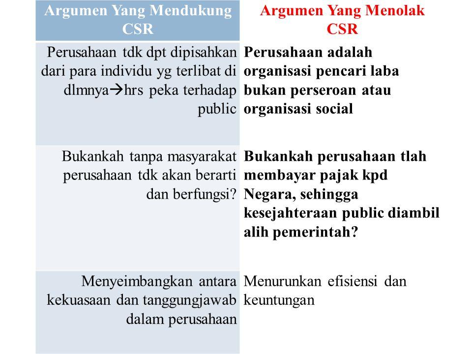 Argumen Yang Mendukung CSR Argumen Yang Menolak CSR Perusahaan tdk dpt dipisahkan dari para individu yg terlibat di dlmnya  hrs peka terhadap public