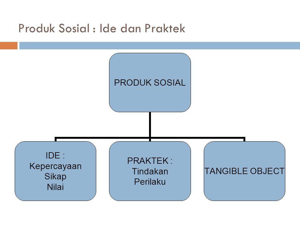 Produk Sosial : Ide dan Praktek PRODUK SOSIAL IDE : Kepercayaan Sikap Nilai PRAKTEK : Tindakan Perilaku TANGIBLE OBJECT